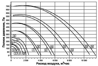 График: характеристики квадратного вентилятора для круглых каналов ВРКК
