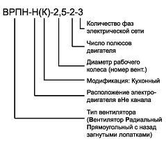 Расшифровка моделей вентиляторов ВРПН-Н и ВРПН-НК