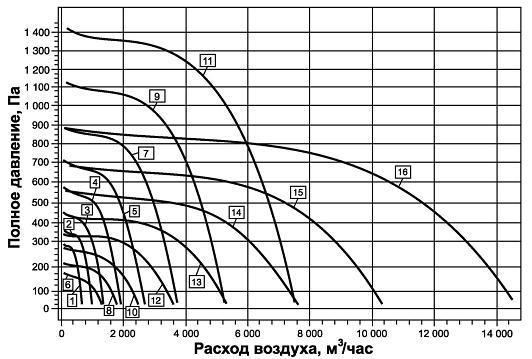 График: характеристики вентиляторов ВРПН-Н и ВРПН-НК
