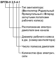 График: характеристики вентилятора ВРПВ-Н